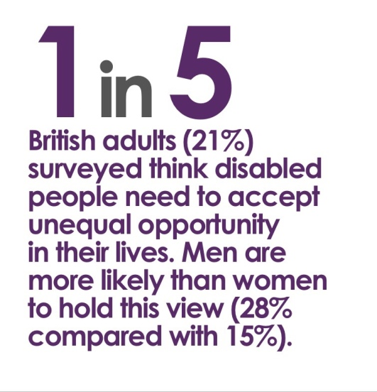 1 in 5 British adults (21%) surveyed think disabled people need to accept unequal opportunity in their lives. Men are more likely than women to hold this view (28% compared with 15%).